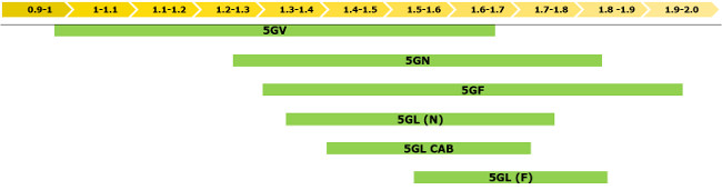 5G Stage IIIB Series Tractor overall widths