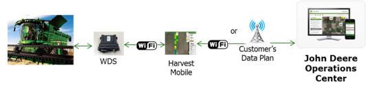 Flow of harvest data