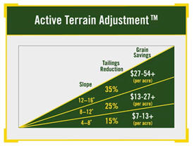 Active Terrain Adjustment slope