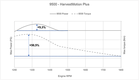 Power and torque rise through engine rpm on the 9500 SPFH
