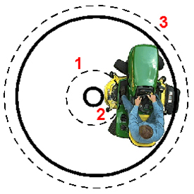 Four-wheel steering versus two-wheel steering