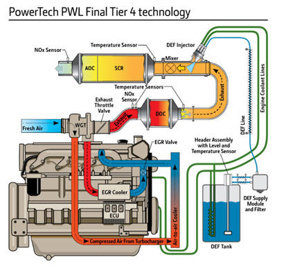 PowerTech™ PWL Final Tier 4 engine technology