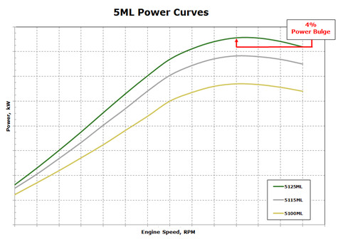 5ML power curve summary
