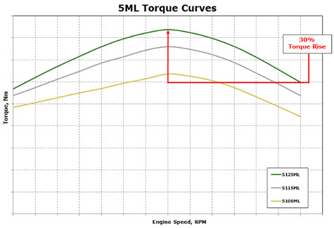 5ML torque curve summary