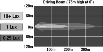Driving beam pattern – mounted on brush guard