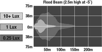 Flood beam pattern – mounted on OPS/roof