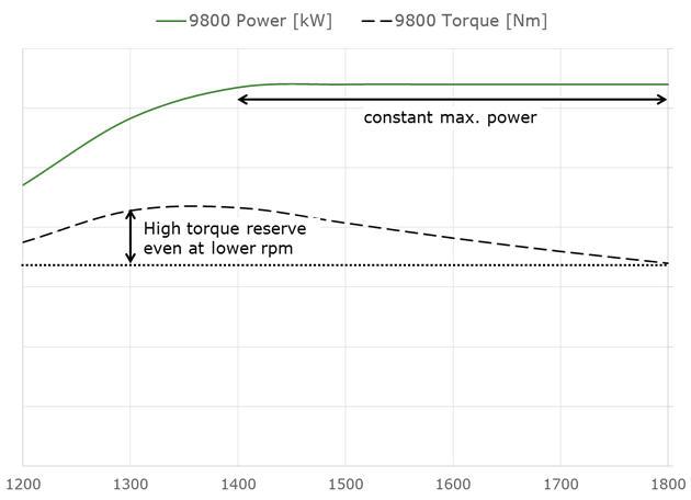 Koppel en vermogen van de Liebherr-motor