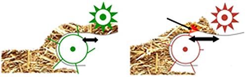 Esquerda: recolhedor com pista excêntrica / direita: recolhedor sem pista excêntrica