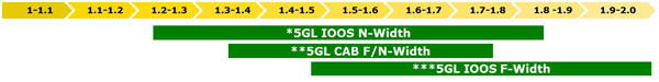 Larguras totais dos tratores série 5GL Fase IIIB