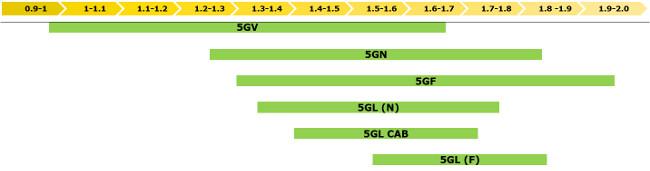 Série 5G Fase IIIB: Larguras totais do trator