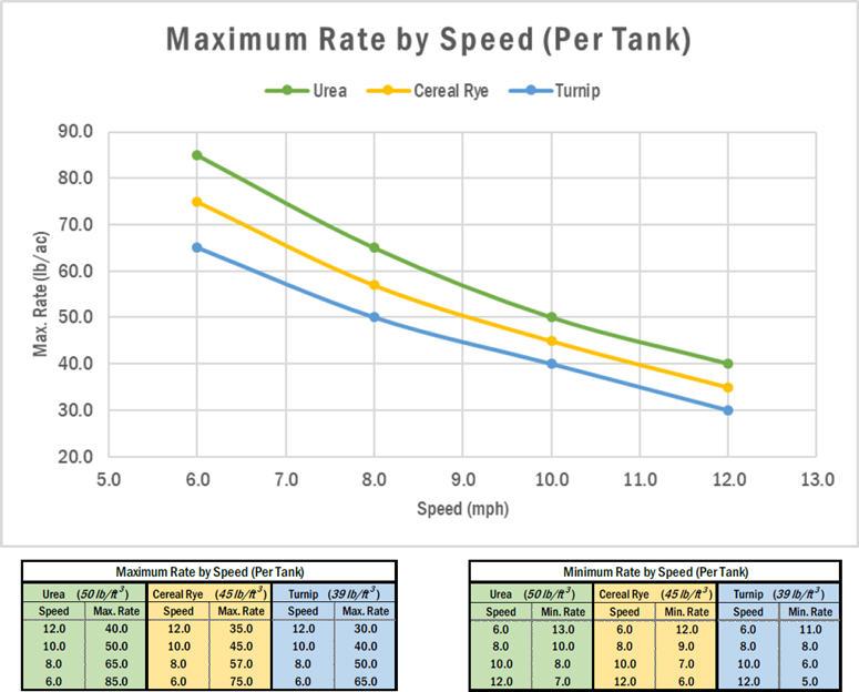 Максимальный расход на каждый бак в зависимости от скорости