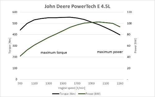Кривая оборотов двигателя John Deere PowerTech E объемом 4,5л