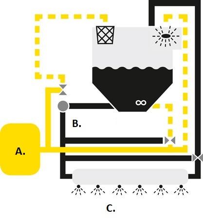 Kvarvarande vätska från ejektorn tvingas in i sprutlösningstanken